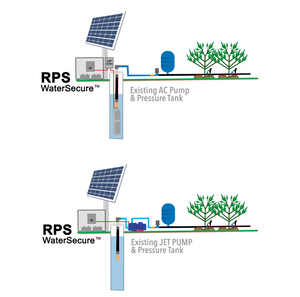 WaterSecure™ Solar Backup Models - Sized by RPS Engineer or Specialist