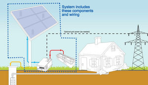 WaterSecure Solar Backup for Well Pumps