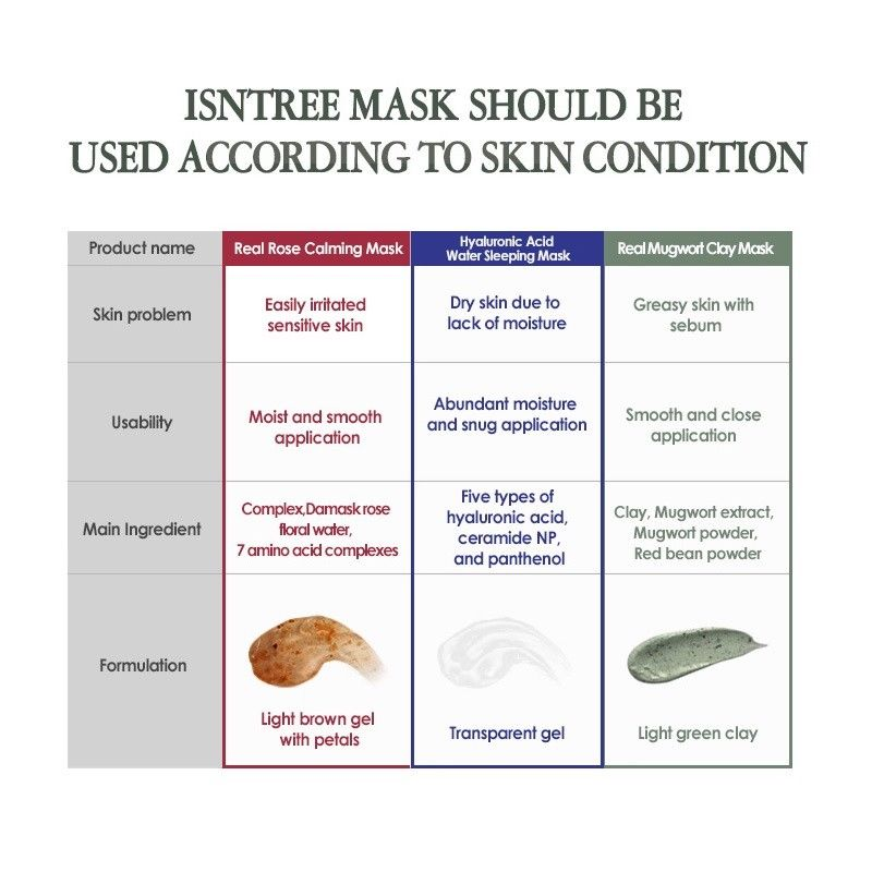 Isntree Daily Care Mask 3 Types Starter