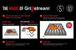 Grillstream diagram showing benefits of patented design