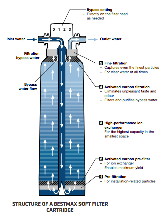 Soft water filtration system