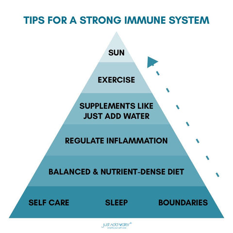 Natural Lifestyle Tips For A Strong Immune System