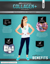 COLLAGEN+ Supplement Rewards