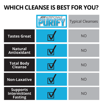 511PURIFY Concentrate