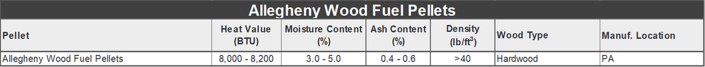 Allegheny Wood Fuel Pellet Specifications