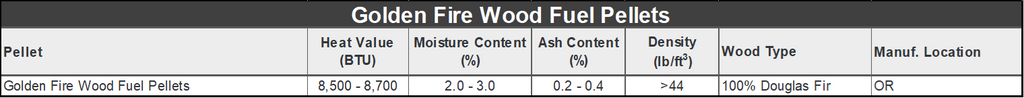 Golden Fire Wood Pellet Specifications