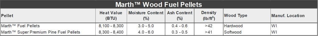 Marth Wood Fuel Pellet Specifications