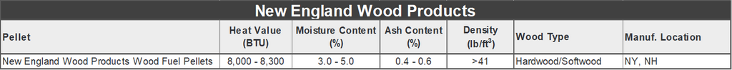 New England Wood Pellet Specification Chart