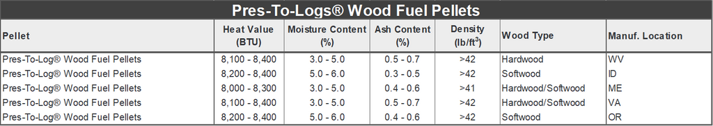 Pres-to-logs fuel specifications