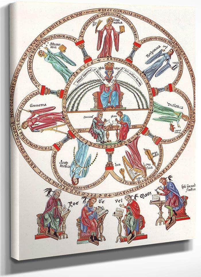 Hortus Deliciarum Philosophy And The Seven Liberal Arts 1180 By Herrad Of Landsberg