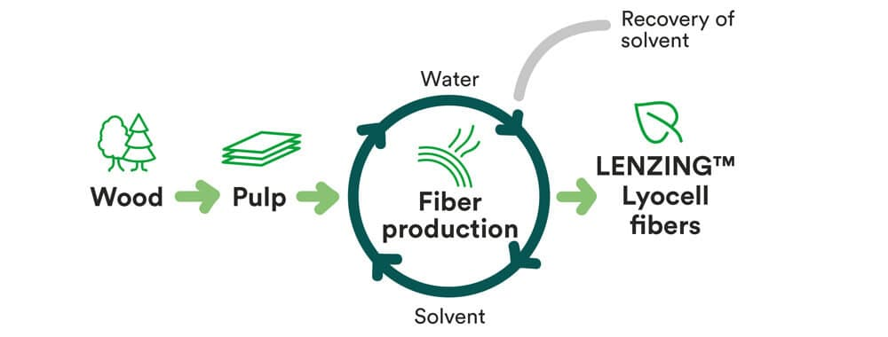 production-tencell-eco-responsable-olly