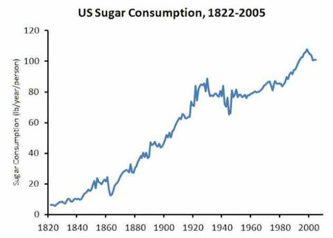 US Sugar Consumption