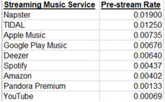 Music Streaming Service Payout Chart