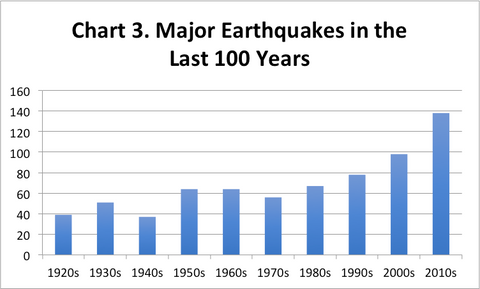 Chart 3. Major Earthquakes in the Last 100 Years