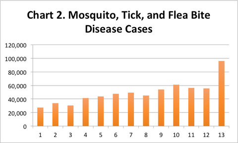 Chart 2. Mosquito, Flea, and Tick Bite Disease Cases