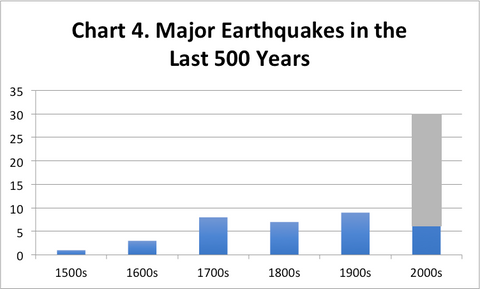 Chart 4. Large Earthquakes in the Last 500 Years