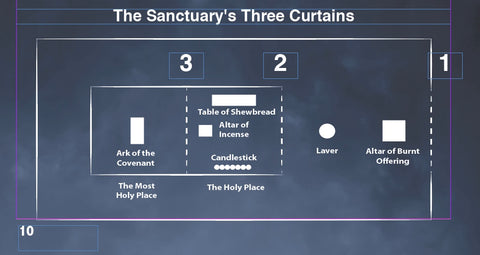 The Sanctuary's Three Curtains