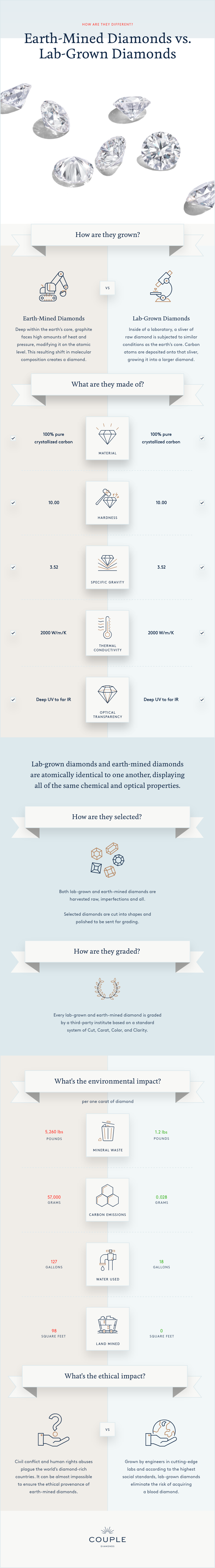 "How are they different? Earth-Mined Diamonds vs. Lab-Grown Diamonds -- How are they grown? EARTH-MINED DIAMONDS Deep within the earth's core, graphite faces high amounts of heat and pressure, modifying it on the atomic level. This resulting shift in molecular composition creates a diamond. LAB-GROWN DIAMONDS Inside of a laboratory, a sliver of  raw diamond is subjected to similar conditions as the earth's core. Carbon atoms are deposited onto that sliver, growing it into a larger diamond."" -- ""What are they made of? Earth-Mined and Lab-Grown Diamonds are atomically identical. MATERIAL: 100% pure crystallized carbon. HARDNESS: 10.00. SPECIFIC GRAVITY: 3.52. THERMAL CONDUCTIVITY: 2000 W/m/K. OPTICAL TRANSPARENCY: Deep ultraviolet to far infrared."" --  Lab-grown diamonds and earth-mined diamonds  are atomically identical to one another, displaying  all of the same chemical and optical properties. -- How are they selected? Both lab-grown and earth-mined diamonds are harvested raw, imperfections and all.   Selected diamonds are cut into shapes and polished to be sent for grading. How are they graded? Every lab-grown and earth-mined diamond is graded  by a third-party institute based on a standard system of Cut, Carat, Color, and Clarity."" -- ""What's the environmental impact? PER ONE CARAT OF DIAMOND. Mineral Waste: 5,260 POUNDS earth-mined diamonds; 1.2 POUNDS lab-grown diamonds. Carbon Emissions: 57,000 GRAMS earth-mined diamonds; 0.028 GRAMS lab-grown diamonds. Water Used: 127 GALLONS earth-mined diamonds; 18 GALLONS lab-grown diamonds. Land Mined: 98 SQUARE FEET earth-mined diamonds; 0 SQUARE FEET, lab-grown diamonds.""  -- What's the ethical impact? EARTH-MINED DIAMONDS: Civil conflict and human rights abuses plague the world's diamond-rich countries. It can be almost impossible to ensure the ethical provenance of earth-mined diamonds. LAB-GROWN DIAMONDS: Grown by engineers in cutting-edge labs and according to the highest social standards, lab-grown diamonds eliminate the risk of acquiring a blood diamond."""