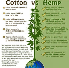 Hemp vs Cotton