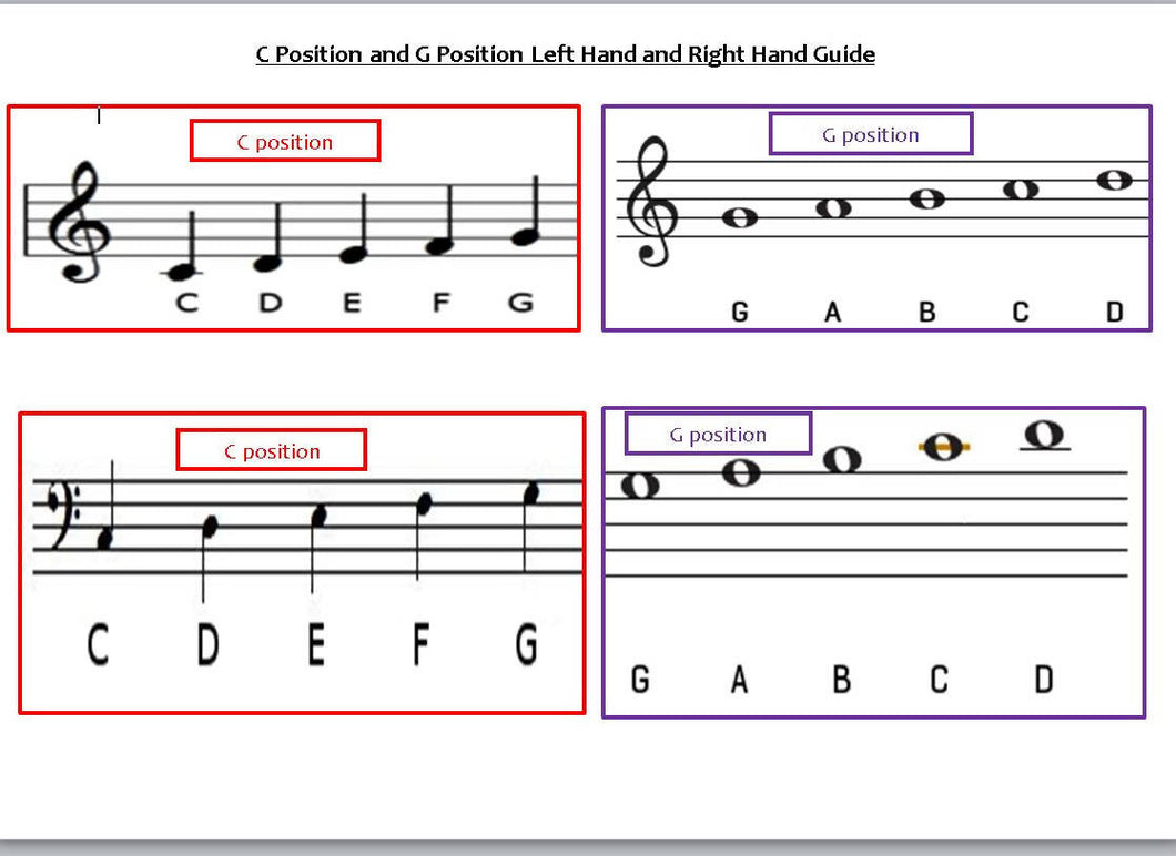 C Position and G Position Guide