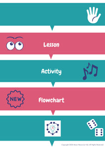 Lesson Activity Flowchart