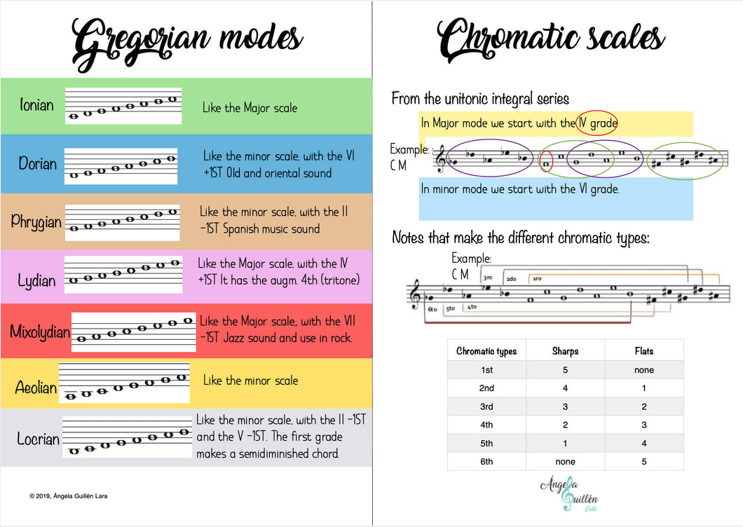 Gregorian modes and chromatic scales summary