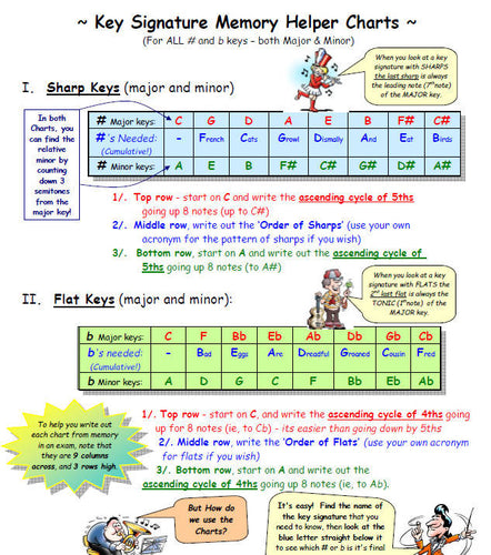 Key Signature Cartoon Memory Helper Chart
