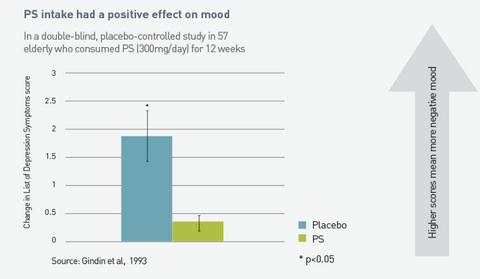 sharp PS mood stress study graph