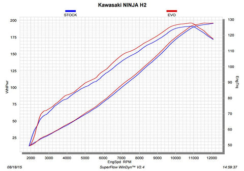 H2 Performance Graph