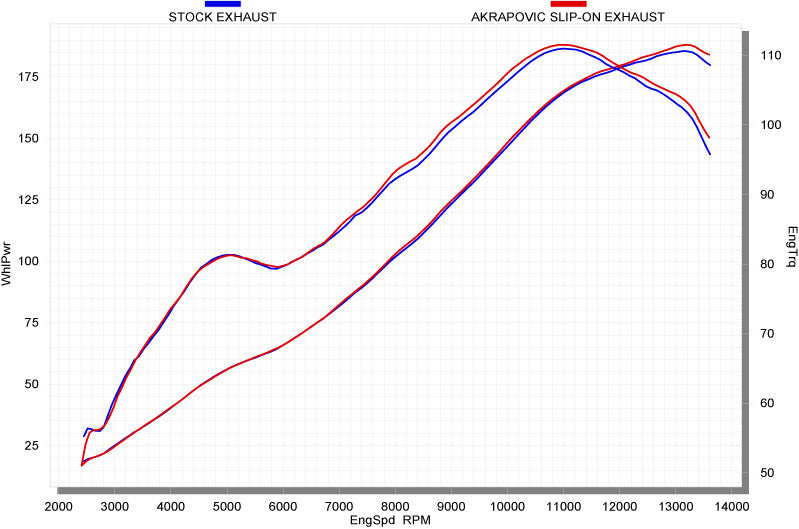 Akrapovic Slip-On Line (Titanium) EC Type Approved Exhaust System For '09-'14 BMW S1000RR, '14-'16 S1000R - motostarz.com