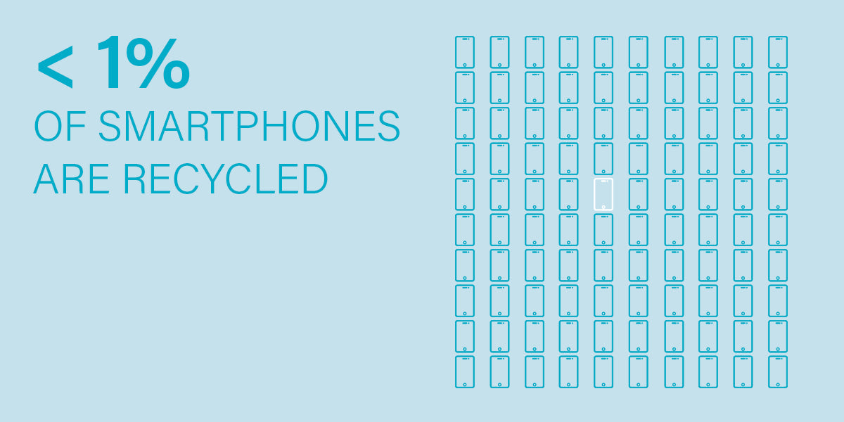 Less than 1% of smartphones are recycled.