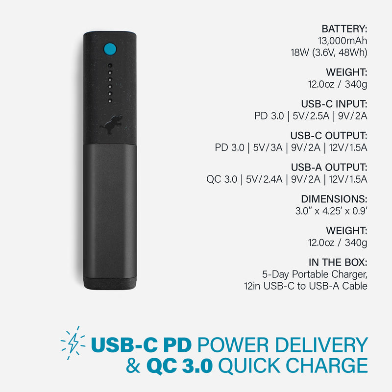 Ultimate Fast Charge Upgrade Kit | 5-Day