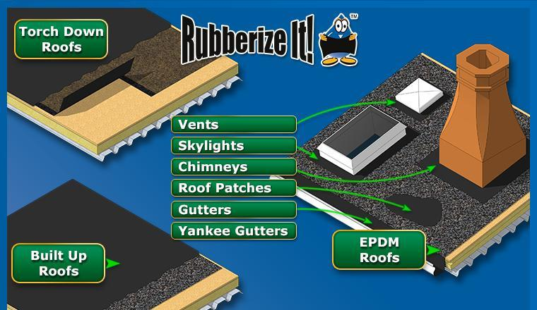 Rubberizeit roof patch applications