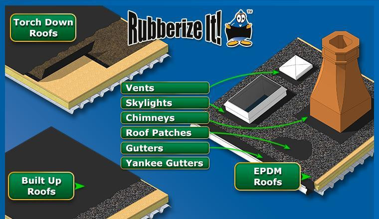 Rubberizeit roof applications