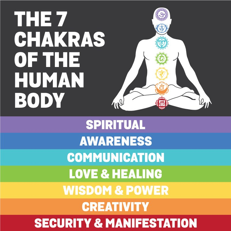 Chakra || Singing Bowl Scale representing different Chakra