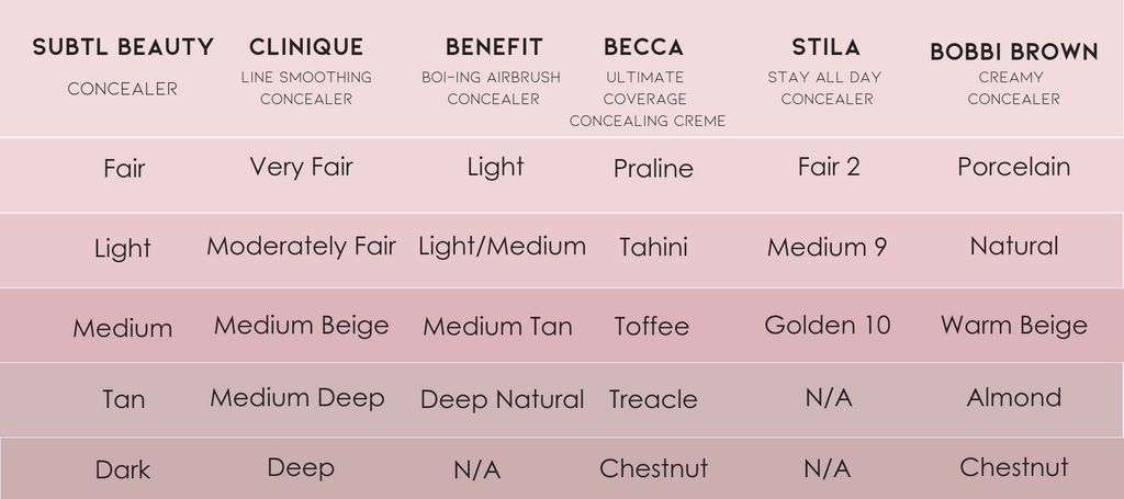 compare your current concealer shade against clinique, benefit, becca concealer to find your perfect match