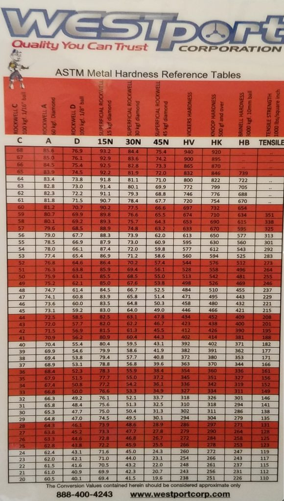 WESTport Hardness Reference Table