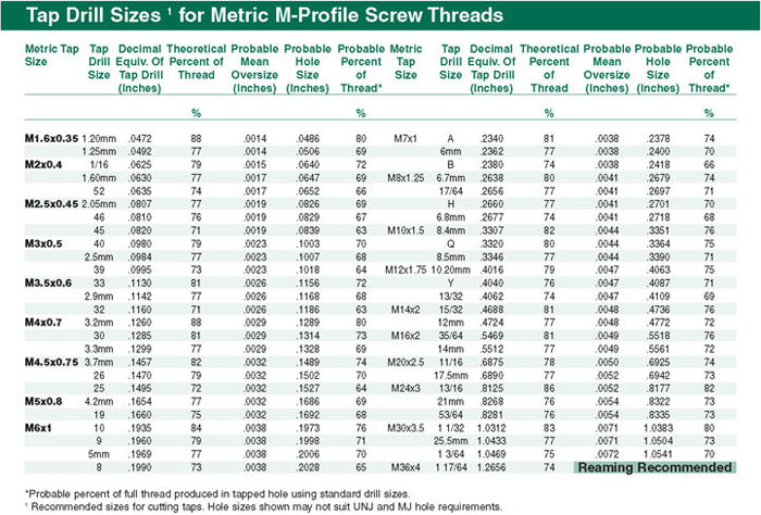 Tap Drill Sizes for Metric M-Profile Screw Threads