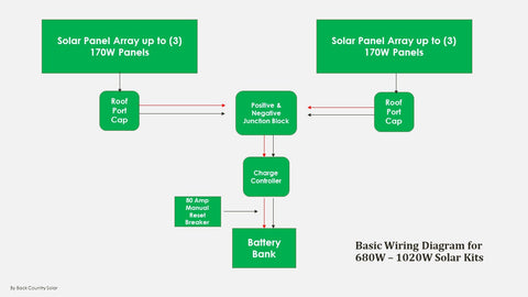 Wiring Diagrams – Back Country Solar on