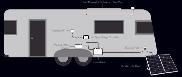 wiring diagrams \u2013 back country solar Wiring-Diagram RV Solar System rv solar wiring diagram rv installation guide