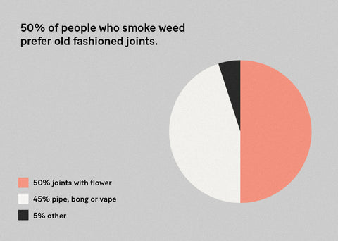 Infographic pie chart showing that 50% of people who smoke weed prefer ol' fashioned joints, 45% pipe, bong or vape, and 5% other.