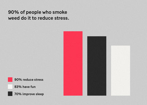 Infographic bar graph showing that 90% of people smoke weed to reduce stress, 83% smoke to have fun, and 70% to improve sleep.