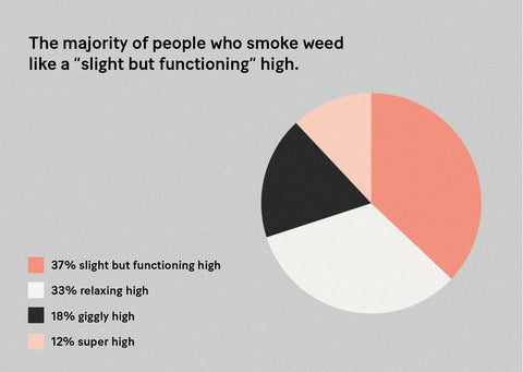 """Infographic pie chart showing that the majority of people who smoke weed like a """"slight but functioning"""" high, 33% relaxing high, 18% giggly high, and 12% super high."""