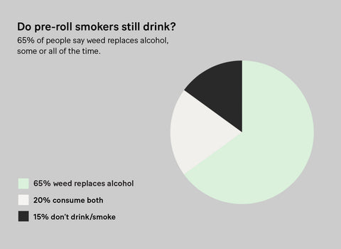 Infographic pie chart showing that for 65% of people weed replaces alcohol, 20% of people consume both, and 15% don't drink/smoke.