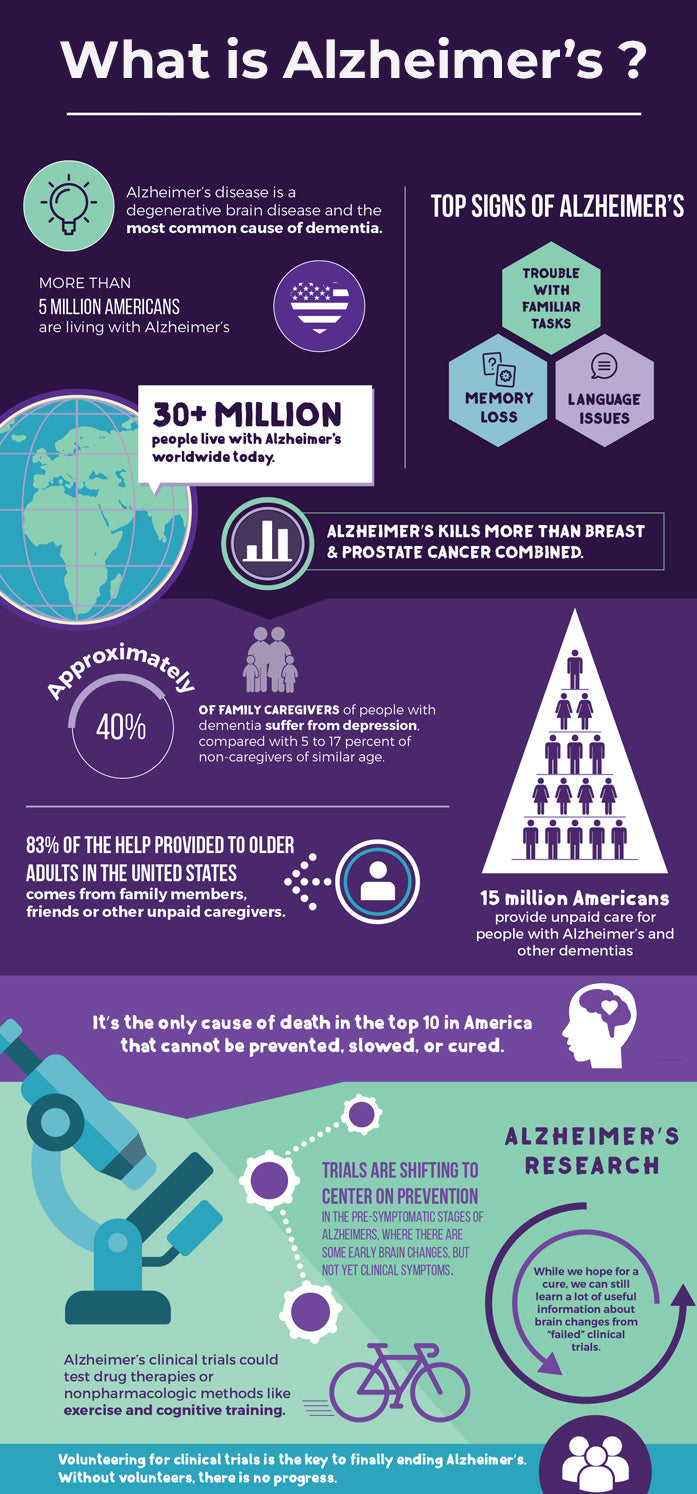 What is Alzheimer's Disease Infographic - Brockwell Incorporated