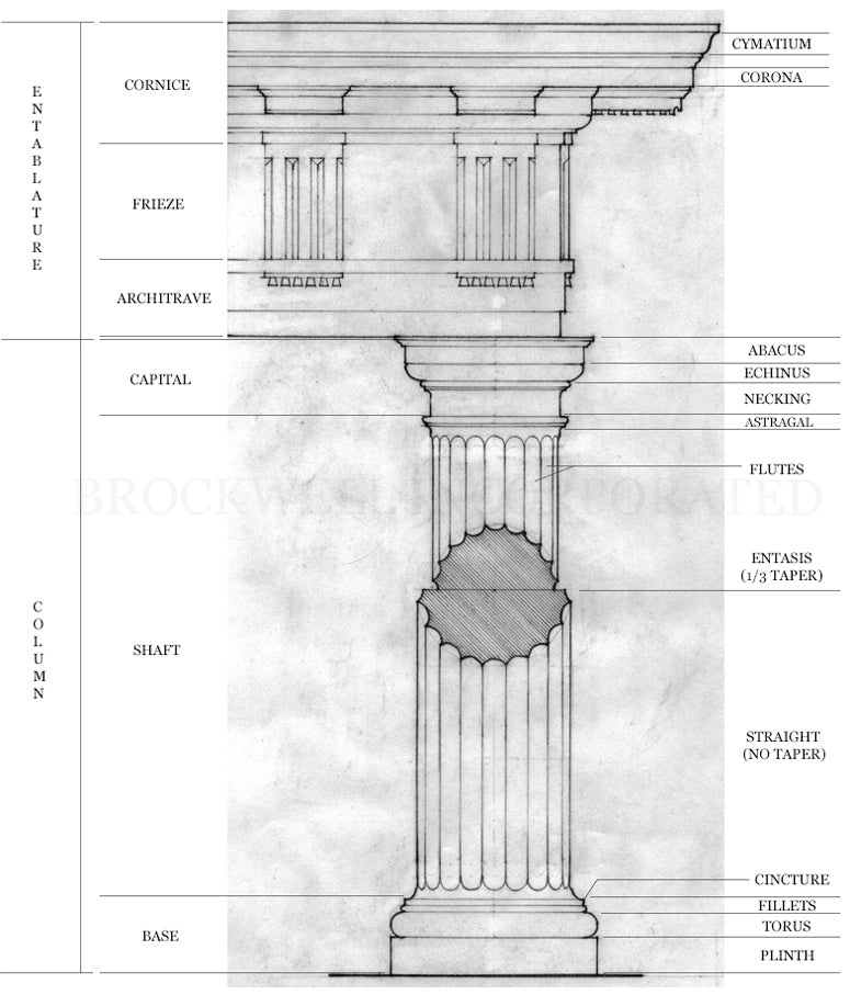Column Elements - Anatomy of an Architectural Column - Brockwell Inc.