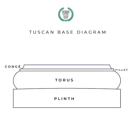 Drawing - Anatomy of a Tuscan Order Column Base - Brockwell Incorporated