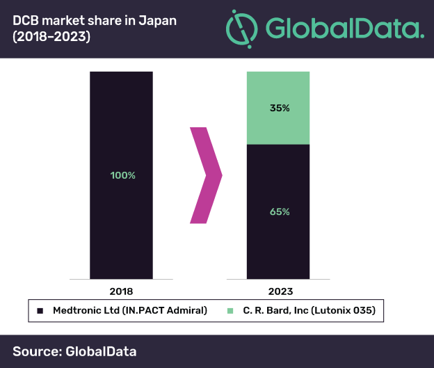 Medtronic will dominate Japanese DCB market over next five years, says GlobalData