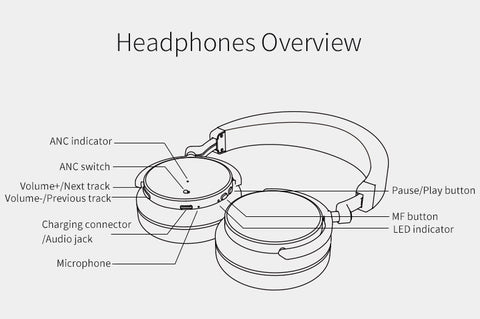 Active Noise Cancelling Bluetooth Headphones Over Ear with Mic