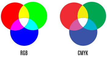 The difference between RGB and CMYK